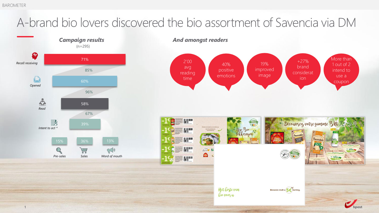 Savencia Barometer